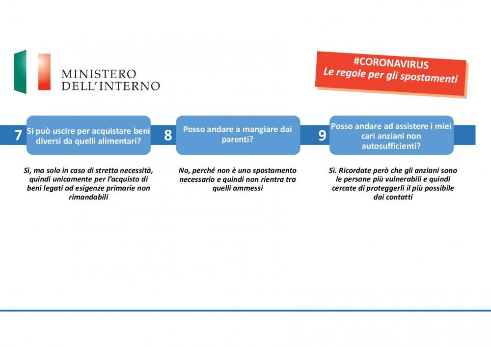 Rappresentazione grafica delle tre domande a lato