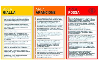 Zone rosse, arancione, gialle: cosa si può e non si può fare dal 6 novembre